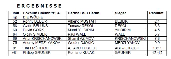Ergebnisse Berlin