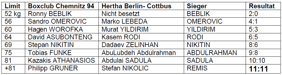 Ergebnisse_Cottbus_2015
